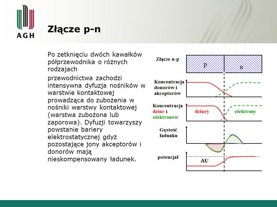 Złącze p-n Po zetknięciu dwóch kawałków półprzewodnika o różnych rodzajach przewodnictwa zachodzi intensywna dyfuzja nośników w warstwie kontaktowej p