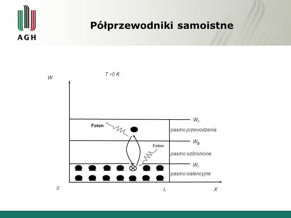 Półprzewodniki samoistne WcWc WgWg WvWv X 0 L W T >0 K Foton pasmo przewodzenia pasmo wzbronione pasmo walencyjne