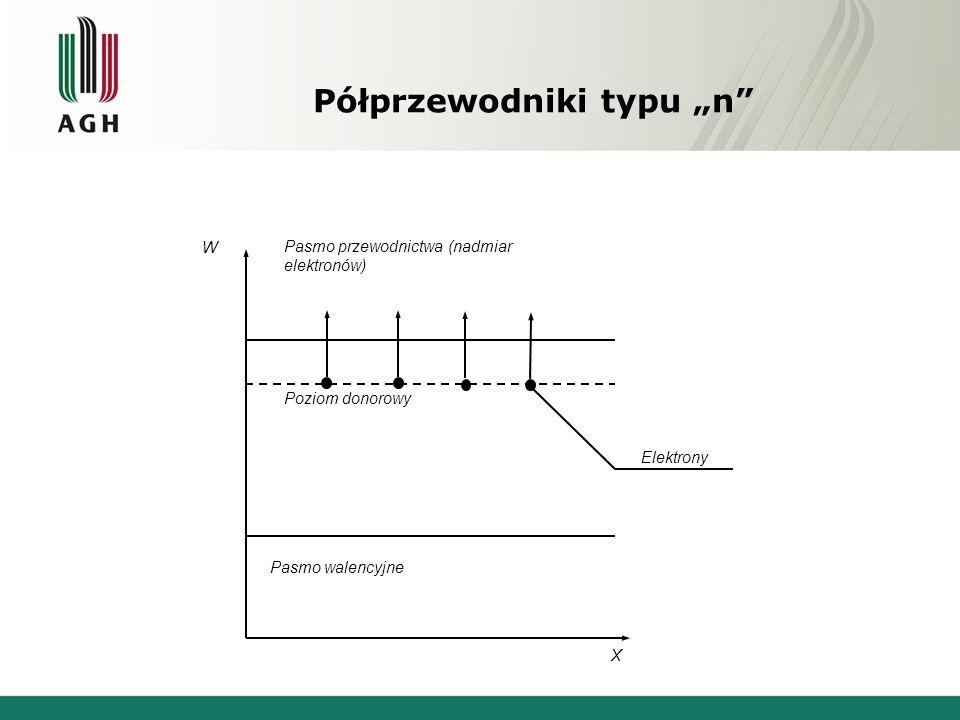 Pasmo walencyjne Poziom donorowy Pasmo przewodnictwa (nadmiar elektronów) Elektrony X W