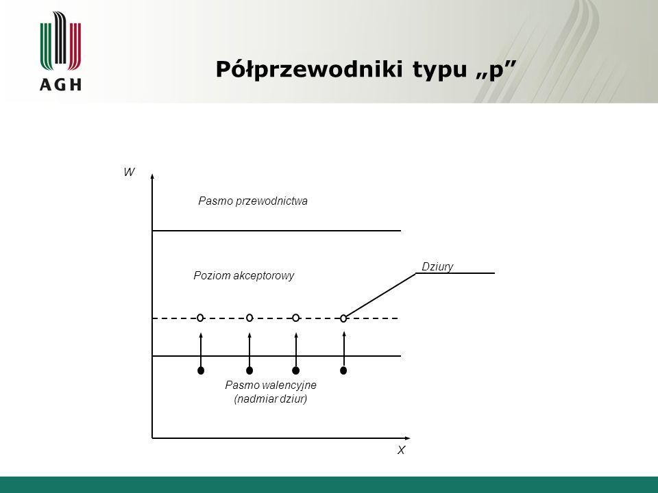 Pasmo walencyjne (nadmiar dziur) Poziom akceptorowy Pasmo przewodnictwa Dziury X W