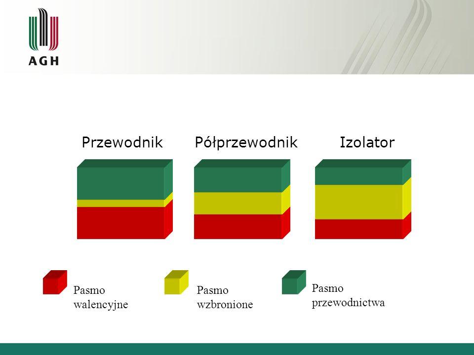Przewodnik Półprzewodnik Izolator Pasmo walencyjne Pasmo wzbronione Pasmo przewodnictwa