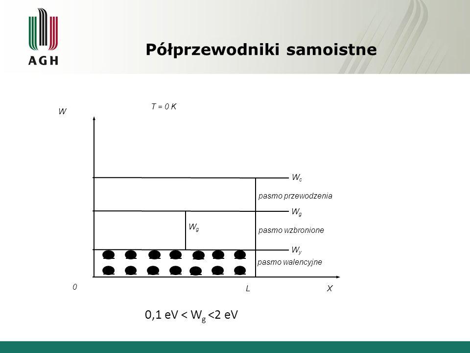 Półprzewodniki samoistne X 0 L W T = 0 K pasmo przewodzenia 0,1 eV < W g <2 eV WgWg pasmo wzbronione pasmo walencyjne WcWc WgWg WyWy