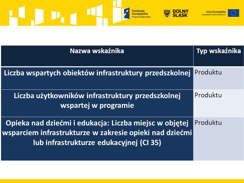 Nazwa wskaźnikaTyp wskaźnika Liczba wspartych obiektów infrastruktury przedszkolnej Produktu Liczba użytkowników infrastruktury przedszkolnej wspartej w programie Produktu Opieka nad dziećmi i edukacja: Liczba miejsc w objętej wsparciem infrastrukturze w zakresie opieki nad dziećmi lub infrastrukturze edukacyjnej (CI 35) Produktu