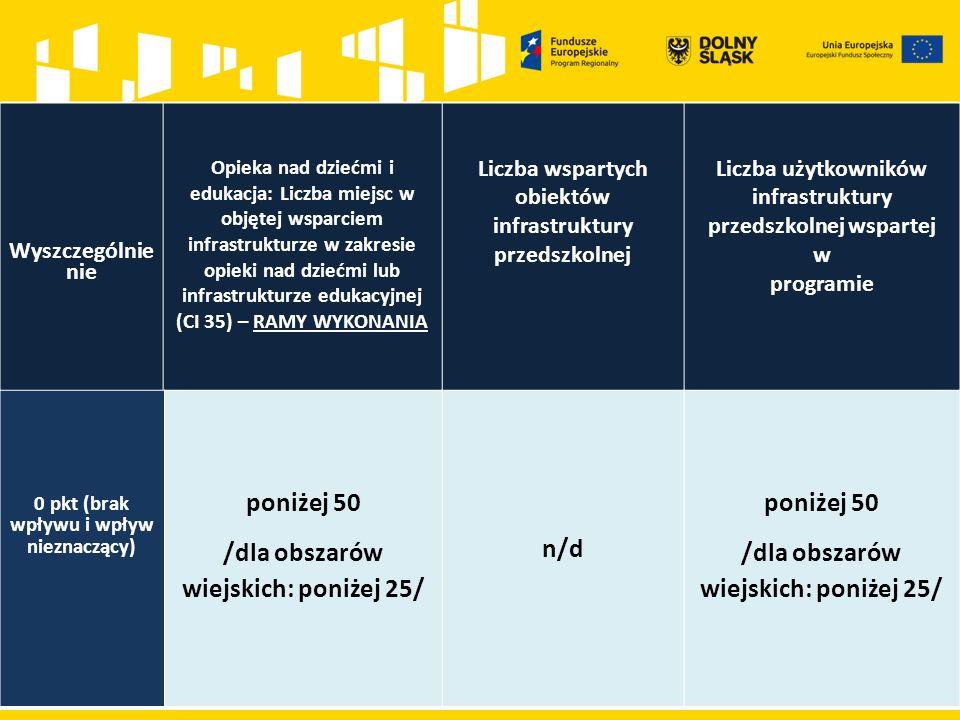 Wyszczególnie nie Opieka nad dziećmi i edukacja: Liczba miejsc w objętej wsparciem infrastrukturze w zakresie opieki nad dziećmi lub infrastrukturze edukacyjnej (CI 35) – RAMY WYKONANIA Liczba wspartych obiektów infrastruktury przedszkolnej Liczba użytkowników infrastruktury przedszkolnej wspartej w programie 0 pkt (brak wpływu i wpływ nieznaczący) poniżej 50 /dla obszarów wiejskich: poniżej 25/ n/d poniżej 50 /dla obszarów wiejskich: poniżej 25/