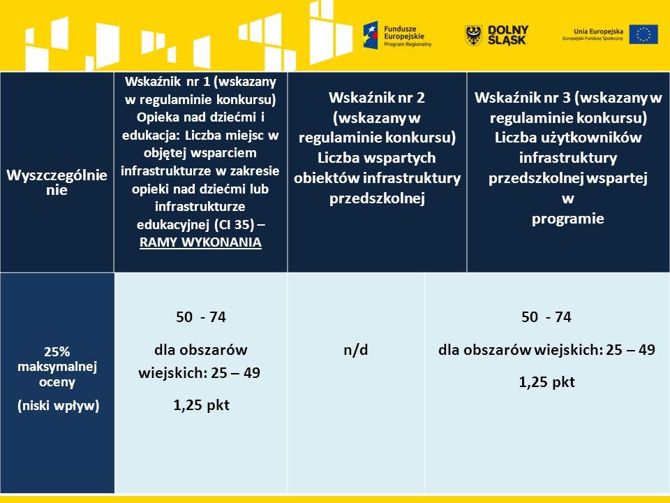 Wyszczególnie nie Wskaźnik nr 1 (wskazany w regulaminie konkursu) Opieka nad dziećmi i edukacja: Liczba miejsc w objętej wsparciem infrastrukturze w zakresie opieki nad dziećmi lub infrastrukturze edukacyjnej (CI 35) – RAMY WYKONANIA Wskaźnik nr 2 (wskazany w regulaminie konkursu) Liczba wspartych obiektów infrastruktury przedszkolnej Wskaźnik nr 3 (wskazany w regulaminie konkursu) Liczba użytkowników infrastruktury przedszkolnej wspartej w programie 25% maksymalnej oceny (niski wpływ) 50 - 74 dla obszarów wiejskich: 25 – 49 1,25 pkt n/d 50 - 74 dla obszarów wiejskich: 25 – 49 1,25 pkt