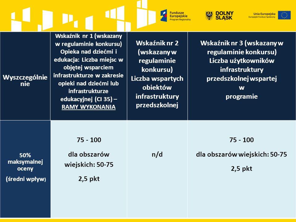 Wyszczególnie nie Wskaźnik nr 1 (wskazany w regulaminie konkursu) Opieka nad dziećmi i edukacja: Liczba miejsc w objętej wsparciem infrastrukturze w zakresie opieki nad dziećmi lub infrastrukturze edukacyjnej (CI 35) – RAMY WYKONANIA Wskaźnik nr 2 (wskazany w regulaminie konkursu) Liczba wspartych obiektów infrastruktury przedszkolnej Wskaźnik nr 3 (wskazany w regulaminie konkursu) Liczba użytkowników infrastruktury przedszkolnej wspartej w programie 50% maksymalnej oceny (średni wpływ ) 75 - 100 dla obszarów wiejskich: 50-75 2,5 pkt n/d 75 - 100 dla obszarów wiejskich: 50-75 2,5 pkt
