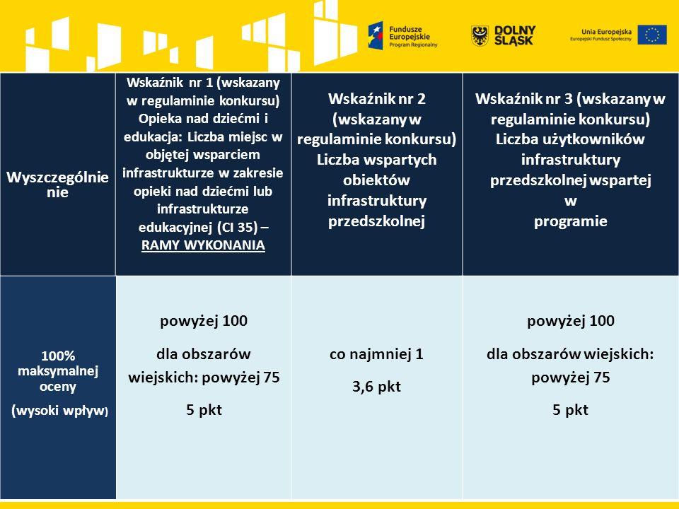 Wyszczególnie nie Wskaźnik nr 1 (wskazany w regulaminie konkursu) Opieka nad dziećmi i edukacja: Liczba miejsc w objętej wsparciem infrastrukturze w zakresie opieki nad dziećmi lub infrastrukturze edukacyjnej (CI 35) – RAMY WYKONANIA Wskaźnik nr 2 (wskazany w regulaminie konkursu) Liczba wspartych obiektów infrastruktury przedszkolnej Wskaźnik nr 3 (wskazany w regulaminie konkursu) Liczba użytkowników infrastruktury przedszkolnej wspartej w programie 100% maksymalnej oceny (wysoki wpływ ) powyżej 100 dla obszarów wiejskich: powyżej 75 5 pkt co najmniej 1 3,6 pkt powyżej 100 dla obszarów wiejskich: powyżej 75 5 pkt