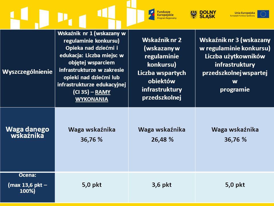 Wyszczególnienie Wskaźnik nr 1 (wskazany w regulaminie konkursu) Opieka nad dziećmi i edukacja: Liczba miejsc w objętej wsparciem infrastrukturze w za