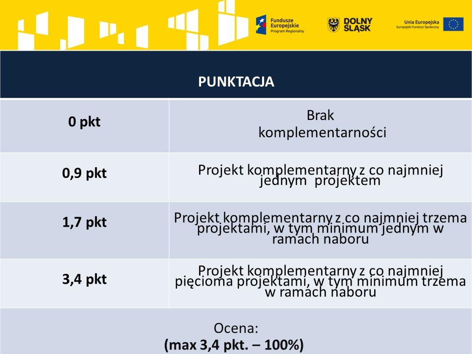 PUNKTACJA 0 pkt Brak komplementarności 0,9 pkt Projekt komplementarny z co najmniej jednym projektem 1,7 pkt Projekt komplementarny z co najmniej trzema projektami, w tym minimum jednym w ramach naboru 3,4 pkt Projekt komplementarny z co najmniej pięcioma projektami, w tym minimum trzema w ramach naboru Ocena: (max 3,4 pkt.