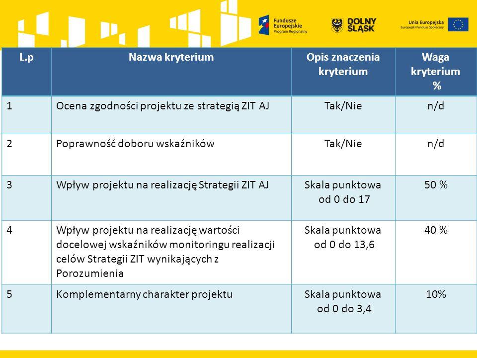 L.pNazwa kryteriumOpis znaczenia kryterium Waga kryterium % 1Ocena zgodności projektu ze strategią ZIT AJTak/Nien/d 2Poprawność doboru wskaźnikówTak/Nien/d 3Wpływ projektu na realizację Strategii ZIT AJSkala punktowa od 0 do 17 50 % 4Wpływ projektu na realizację wartości docelowej wskaźników monitoringu realizacji celów Strategii ZIT wynikających z Porozumienia Skala punktowa od 0 do 13,6 40 % 5Komplementarny charakter projektuSkala punktowa od 0 do 3,4 10%