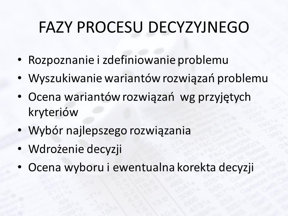 FAZY PROCESU DECYZYJNEGO Rozpoznanie i zdefiniowanie problemu Wyszukiwanie wariantów rozwiązań problemu Ocena wariantów rozwiązań wg przyjętych kryter