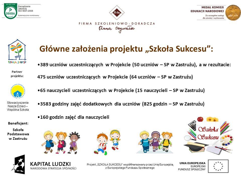 """6 Projekt """"SZKOŁA SUKCESU współfinansowany przez Unię Europejską z Europejskiego Funduszu Społecznego 389 uczniów uczestniczących w Projekcie (50 uczniów – SP w Zastrużu), a w rezultacie: 475 uczniów uczestniczących w Projekcie (64 uczniów – SP w Zastrużu) 65 nauczycieli uczestniczących w Projekcie (15 nauczycieli – SP w Zastrużu) 3583 godziny zajęć dodatkowych dla uczniów (825 godzin – SP w Zastrużu) 160 godzin zajęć dla nauczycieli Główne założenia projektu """"Szkoła Sukcesu : Szko ł a Sukcesu Partner projektu: Beneficjent: Szkoła Podstawowa w Zastrużu Stowarzyszenie Nasze Dzieci – Wspólna Szkoła"""