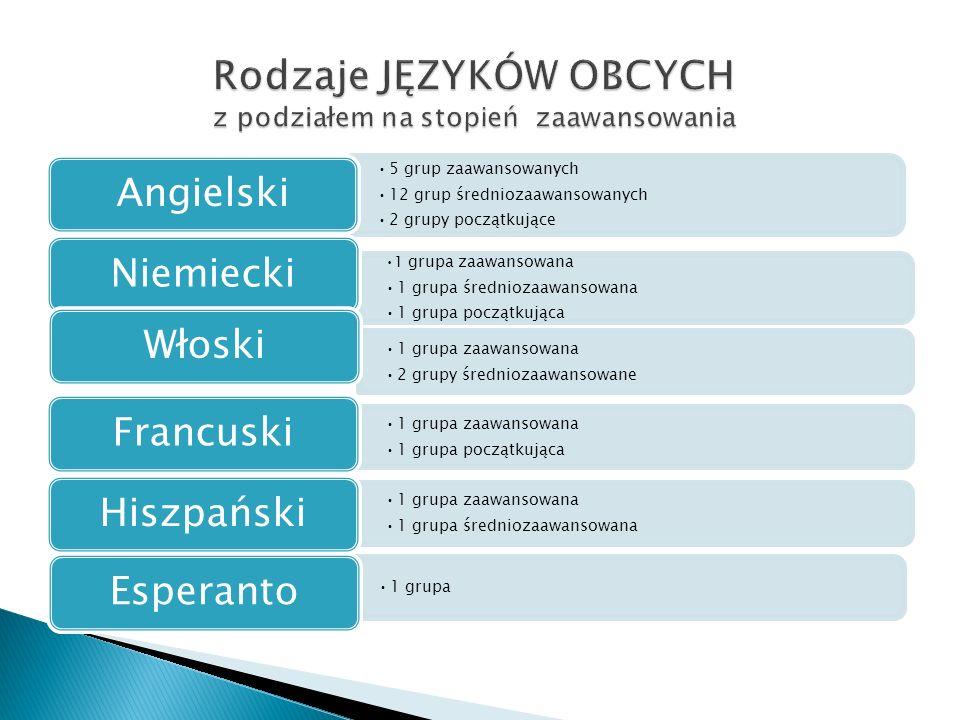 5 grup zaawansowanych 12 grup średniozaawansowanych 2 grupy początkujące Angielski 1 grupa zaawansowana 1 grupa średniozaawansowana 1 grupa początkują
