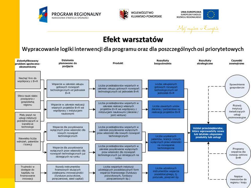 Departament Zarządzania Funduszami i Projektami Unijnymi, Wydział Zarządzania RPO Efekt warsztatów Wypracowanie logiki interwencji dla programu oraz dla poszczególnych osi priorytetowych