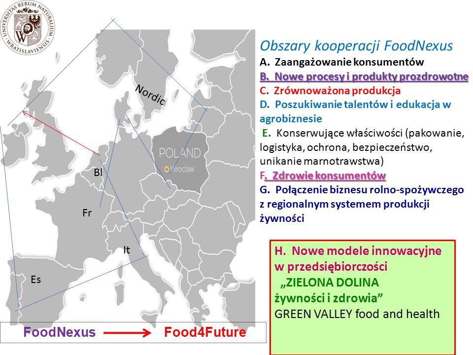 Obszary kooperacji FoodNexus A.Zaangażowanie konsumentów B.