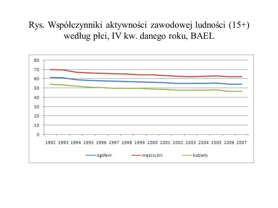 Rys. Współczynniki aktywności zawodowej ludności (15+) według płci, IV kw. danego roku, BAEL