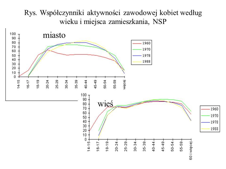 Rys. Współczynniki aktywności zawodowej kobiet według wieku i miejsca zamieszkania, NSP miasto wieś