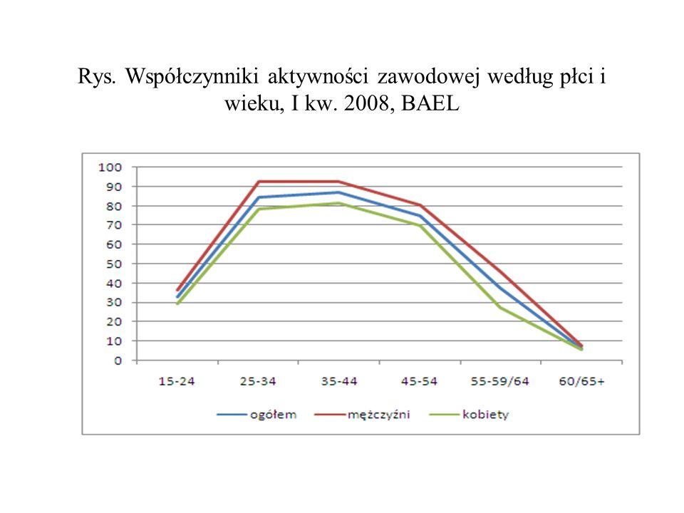 Rys. Współczynniki aktywności zawodowej według płci i wieku, I kw. 2008, BAEL