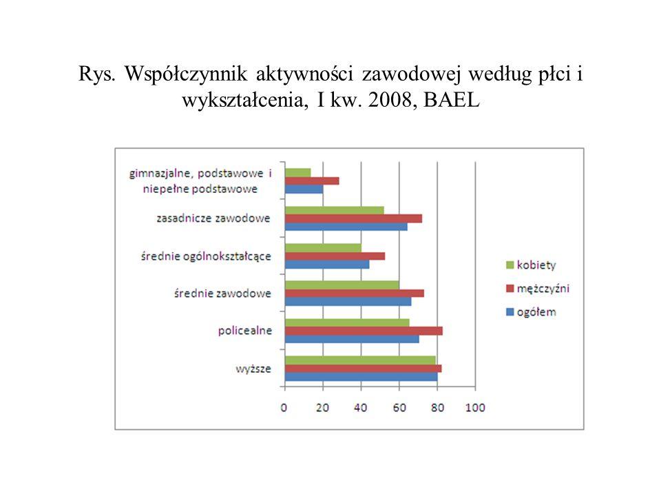 Rys. Współczynnik aktywności zawodowej według płci i wykształcenia, I kw. 2008, BAEL