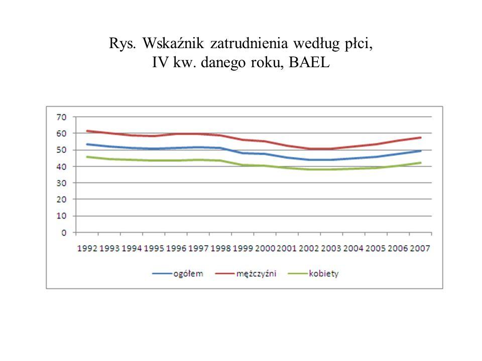 Rys. Wskaźnik zatrudnienia według płci, IV kw. danego roku, BAEL