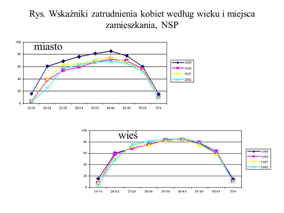 Rys. Wskaźniki zatrudnienia kobiet według wieku i miejsca zamieszkania, NSP miasto wieś