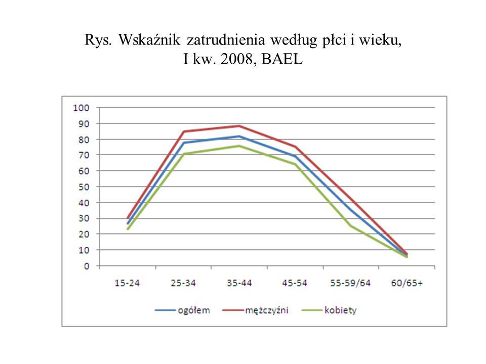 Rys. Wskaźnik zatrudnienia według płci i wieku, I kw. 2008, BAEL