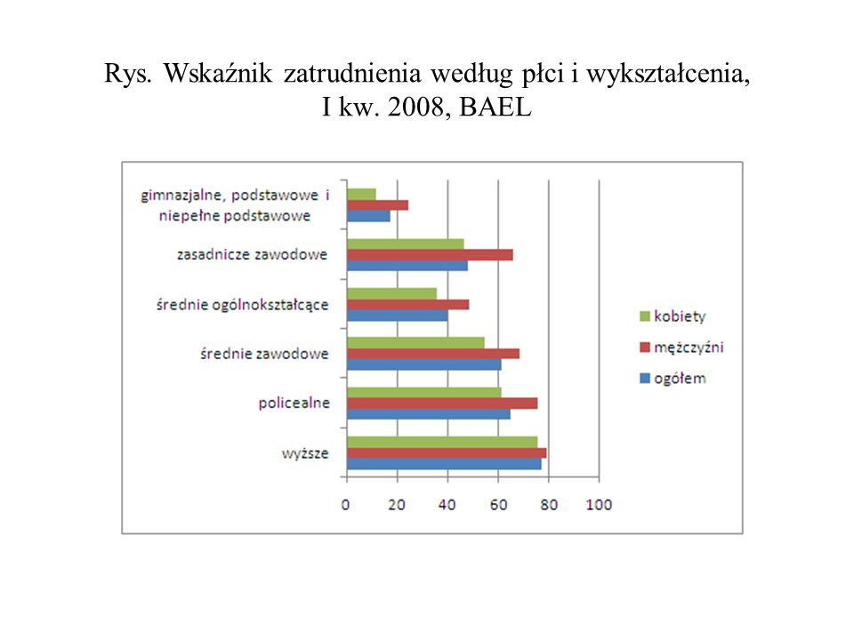 Rys. Wskaźnik zatrudnienia według płci i wykształcenia, I kw. 2008, BAEL