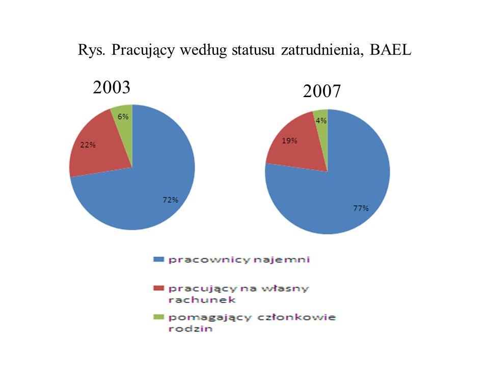 Rys. Pracujący według statusu zatrudnienia, BAEL 2003 2007