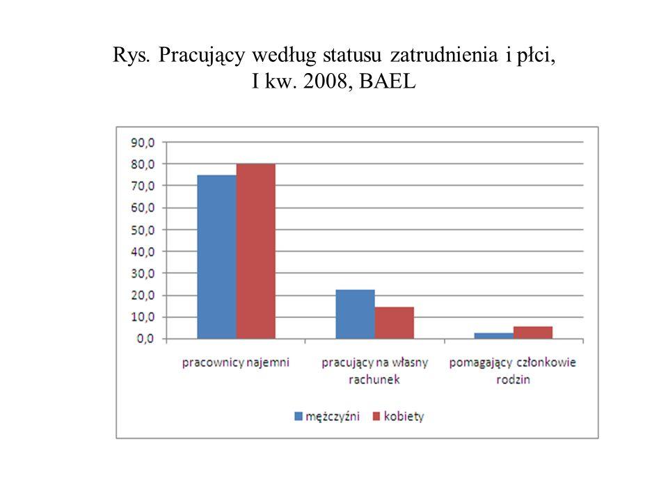 Rys. Pracujący według statusu zatrudnienia i płci, I kw. 2008, BAEL