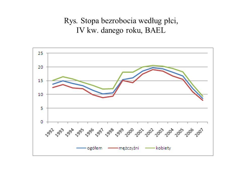 Rys. Stopa bezrobocia według płci, IV kw. danego roku, BAEL