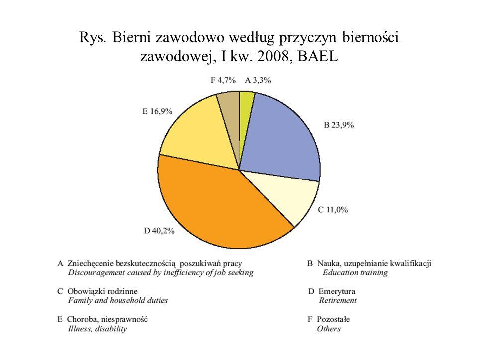 Rys. Bierni zawodowo według przyczyn bierności zawodowej, I kw. 2008, BAEL
