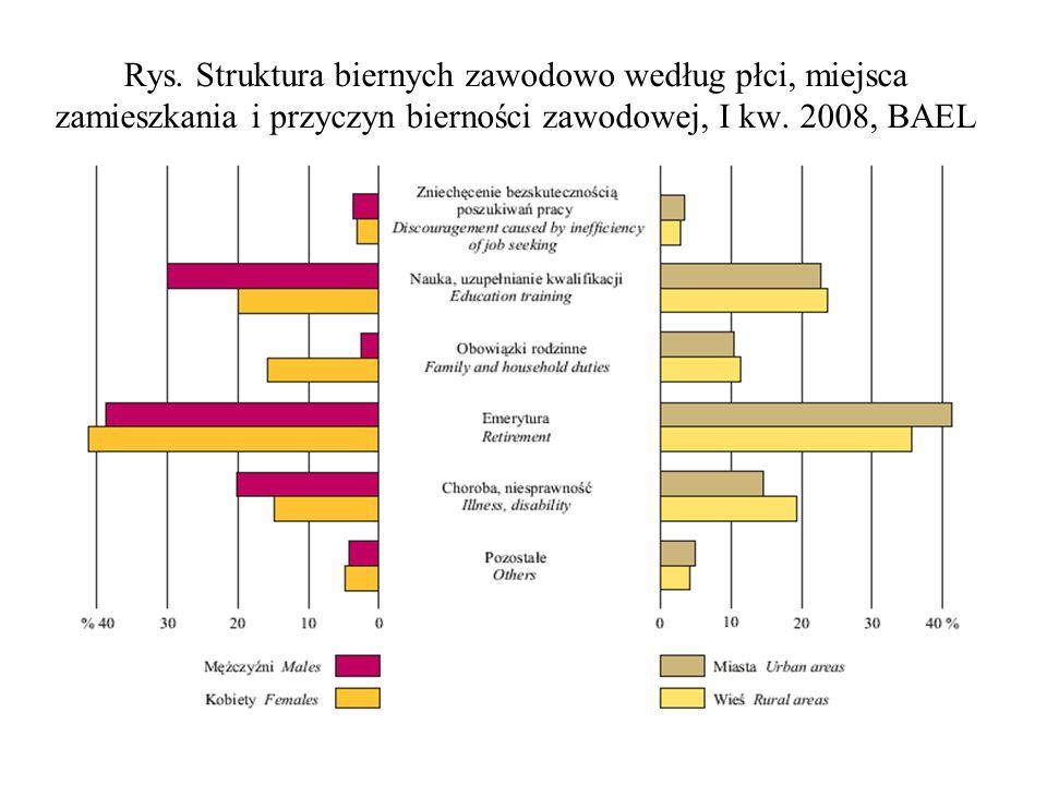 Rys. Struktura biernych zawodowo według płci, miejsca zamieszkania i przyczyn bierności zawodowej, I kw. 2008, BAEL