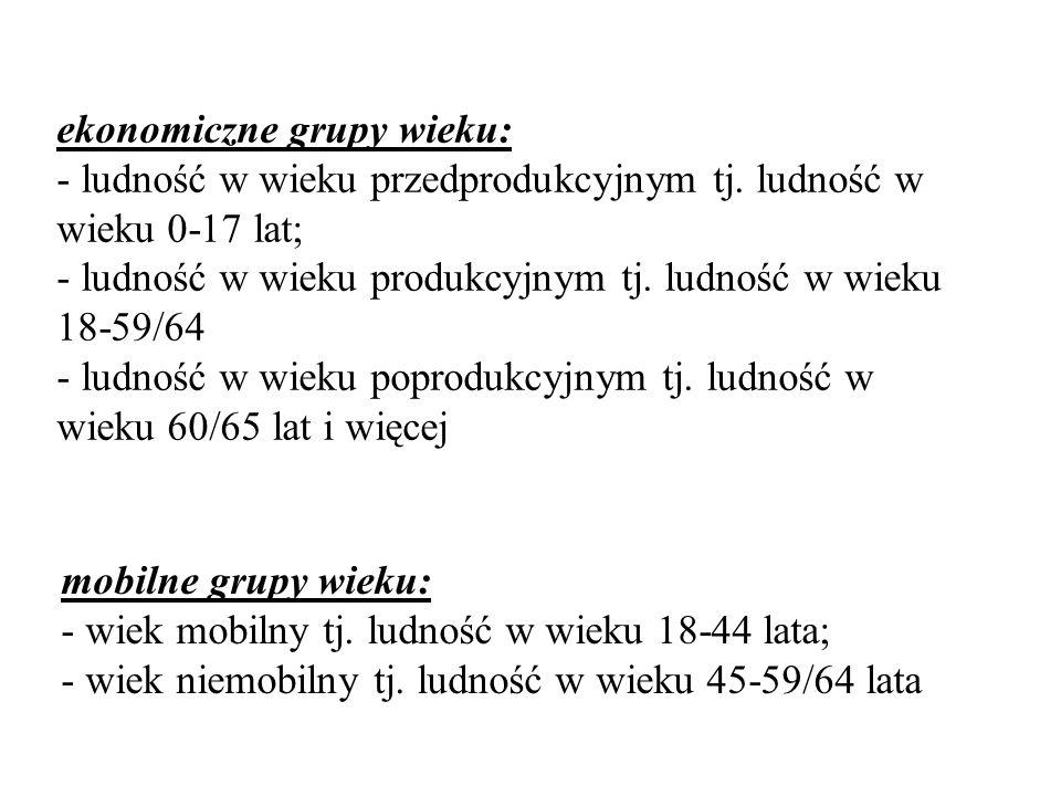 ekonomiczne grupy wieku: - ludność w wieku przedprodukcyjnym tj.