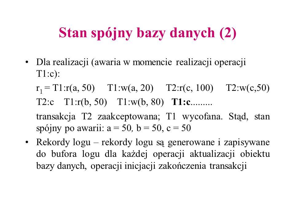 Stan spójny bazy danych (2) Dla realizacji (awaria w momencie realizacji operacji T1:c): r 1 = T1:r(a, 50) T1:w(a, 20) T2:r(c, 100) T2:w(c,50) T2:c T1