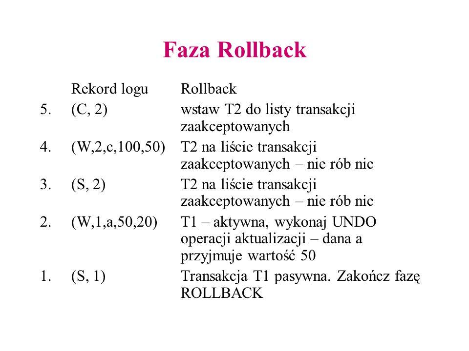 Faza Rollback Rekord loguRollback 5.(C, 2)wstaw T2 do listy transakcji zaakceptowanych 4.(W,2,c,100,50) T2 na liście transakcji zaakceptowanych – nie