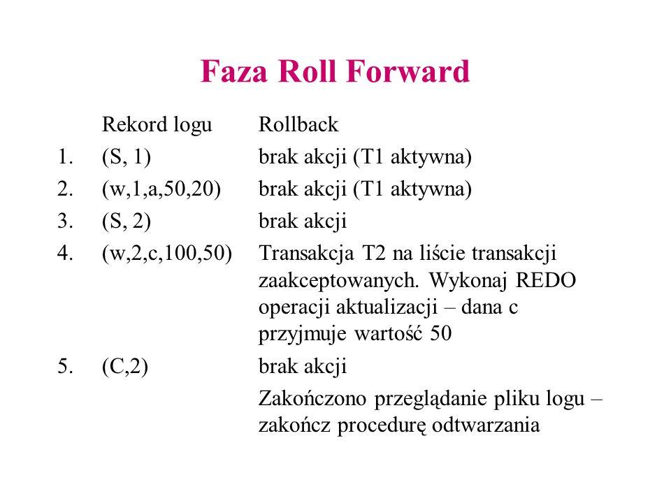 Faza Roll Forward Rekord loguRollback 1.(S, 1)brak akcji (T1 aktywna) 2.(w,1,a,50,20)brak akcji (T1 aktywna) 3.(S, 2)brak akcji 4.(w,2,c,100,50)Transakcja T2 na liście transakcji zaakceptowanych.