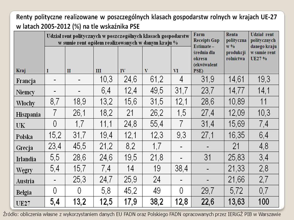 Źródło: obliczenia własne z wykorzystaniem danych EU FADN oraz Polskiego FADN opracowanych przez IERiGŻ PIB w Warszawie
