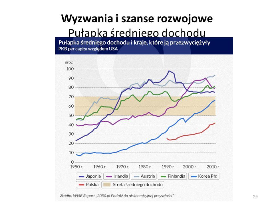 Wyzwania i szanse rozwojowe Pułapka średniego dochodu 29