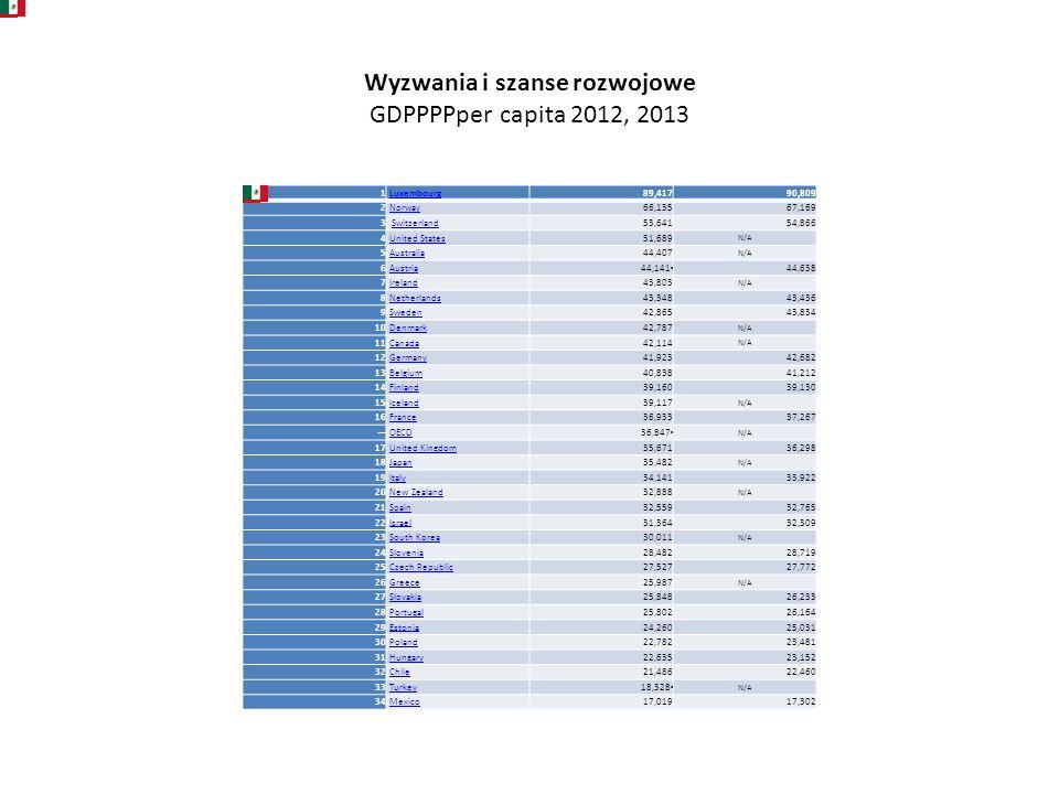 Wyzwania i szanse rozwojowe GDPPPPper capita 2012, 2013 1 Luxembourg 89,41790,809 2 Norway 66,13567,169 3 Switzerland 53,64154,866 4 United States 51,