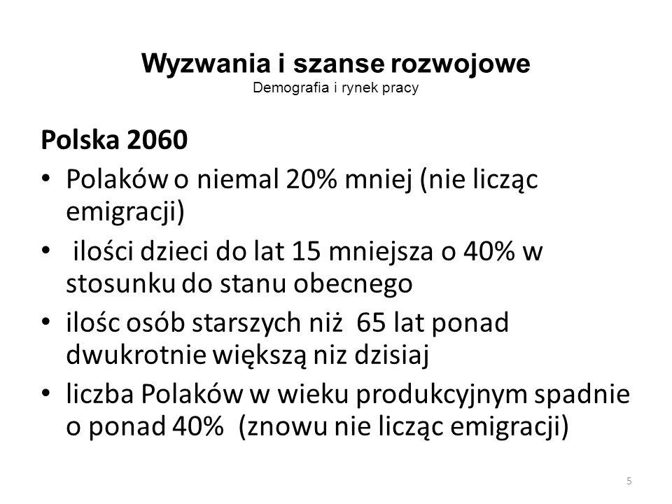 Wyzwania i szanse rozwojowe Demografia i rynek pracy Polska 2060 Polaków o niemal 20% mniej (nie licząc emigracji) ilości dzieci do lat 15 mniejsza o 40% w stosunku do stanu obecnego ilośc osób starszych niż 65 lat ponad dwukrotnie większą niz dzisiaj liczba Polaków w wieku produkcyjnym spadnie o ponad 40% (znowu nie licząc emigracji) 5