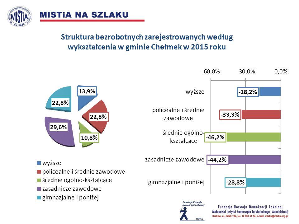 Struktura bezrobotnych zarejestrowanych według wykształcenia w gminie Chełmek w 2015 roku