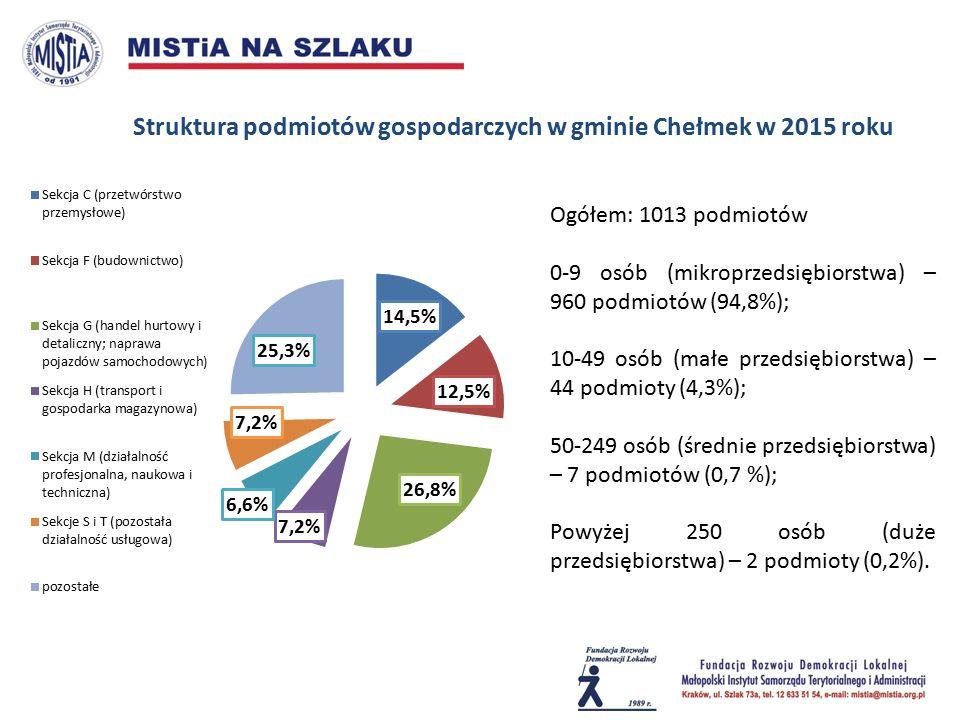 Struktura podmiotów gospodarczych w gminie Chełmek w 2015 roku Ogółem: 1013 podmiotów 0-9 osób (mikroprzedsiębiorstwa) – 960 podmiotów (94,8%); 10-49 osób (małe przedsiębiorstwa) – 44 podmioty (4,3%); 50-249 osób (średnie przedsiębiorstwa) – 7 podmiotów (0,7 %); Powyżej 250 osób (duże przedsiębiorstwa) – 2 podmioty (0,2%).