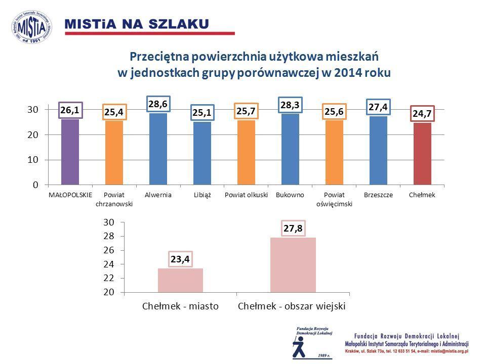 Przeciętna powierzchnia użytkowa mieszkań w jednostkach grupy porównawczej w 2014 roku