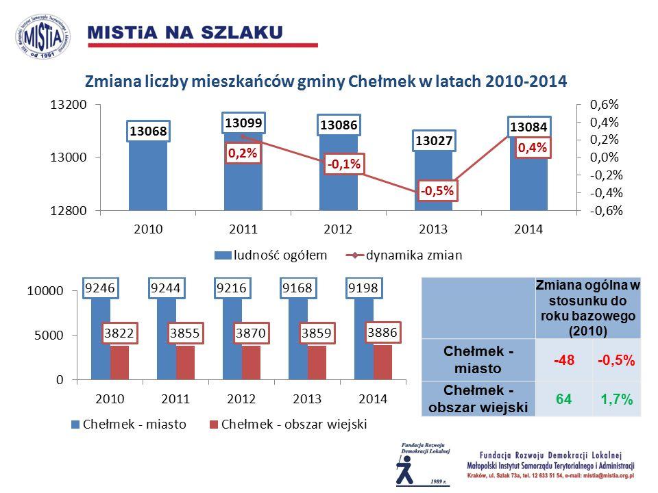 Zmiana ogólna w stosunku do roku bazowego (2010) Chełmek - miasto -48-0,5% Chełmek - obszar wiejski 641,7% Zmiana liczby mieszkańców gminy Chełmek w latach 2010-2014