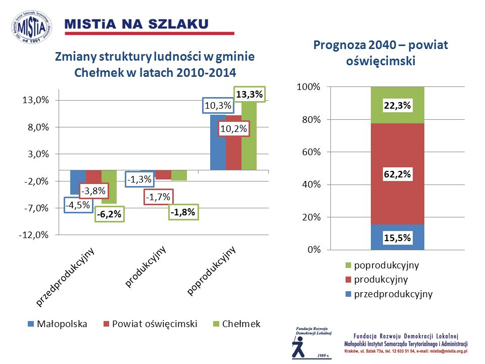 Zmiany struktury ludności w gminie Chełmek w latach 2010-2014 Prognoza 2040 – powiat oświęcimski