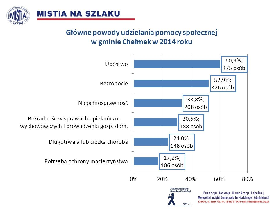 Liczba bezrobotnych zarejestrowanych w gminie Chełmek i jednostkach grupy porównawczej w 2010 i 2015 roku (u góry) oraz udział % bezrobotnych w ogóle osób w wieku produkcyjnym w 2014 roku (u dołu)