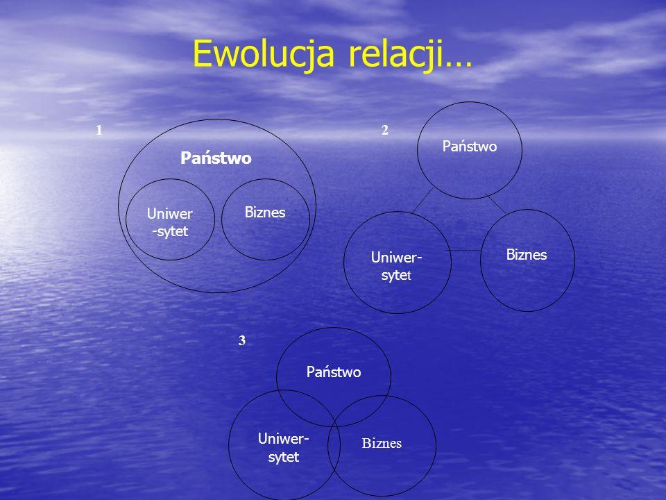 Ewolucja relacji… Uniwer- syte t Państwo Biznes Uniwer -sytet Biznes Uniwer- sytet Państwo Biznes Państwo 12 3