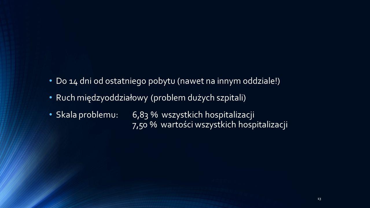 Do 14 dni od ostatniego pobytu (nawet na innym oddziale!) Ruch międzyoddziałowy (problem dużych szpitali) Skala problemu:6,83 % wszystkich hospitalizacji 7,50 % wartości wszystkich hospitalizacji 13