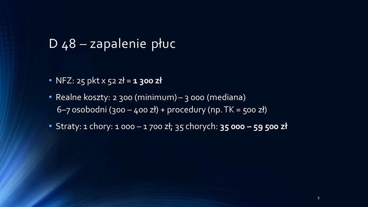 NFZ: 25 pkt x 52 zł = 1 300 zł Realne koszty: 2 300 (minimum) – 3 000 (mediana) 6–7 osobodni (300 – 400 zł) + procedury (np.