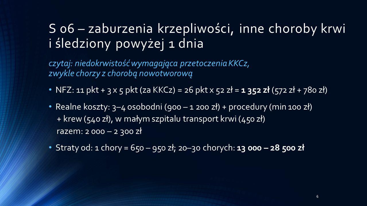 czytaj: niedokrwistość wymagająca przetoczenia KKCz, zwykle chorzy z chorobą nowotworową NFZ: 11 pkt + 3 x 5 pkt (za KKCz) = 26 pkt x 52 zł = 1 352 zł (572 zł + 780 zł) Realne koszty: 3–4 osobodni (900 – 1 200 zł) + procedury (min 100 zł) + krew (540 zł), w małym szpitalu transport krwi (450 zł) razem: 2 000 – 2 300 zł Straty od: 1 chory = 650 – 950 zł; 20–30 chorych: 13 000 – 28 500 zł S 06 – zaburzenia krzepliwości, inne choroby krwi i śledziony powyżej 1 dnia 6